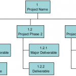 Generic Work Breakdown Structure