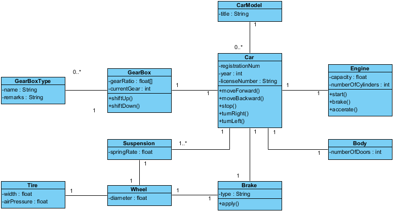 Class Diagram - A Car