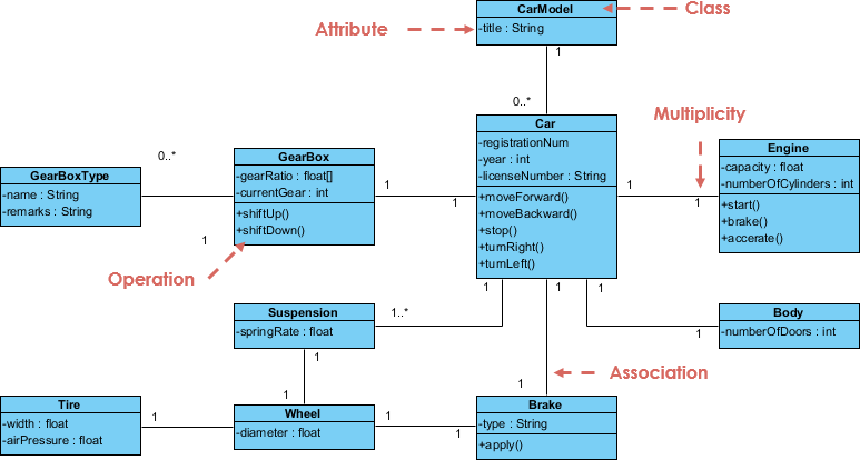 class diagram a car visual paradigm community circle rh circle visual paradigm com Library UML Diagram UML Class Diagram