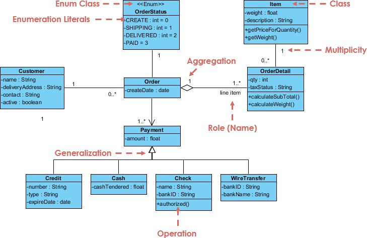 Class Diagram  Uml Diagrams Example  Sales Order System