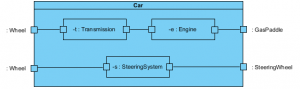 Composite Structure Diagram Example – A Car