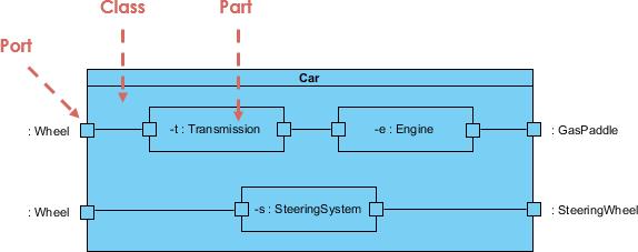 Composite Structure Diagram Example – A Car - Visual Paradigm ...