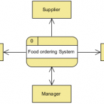 Food Ordering System (Context DFD)