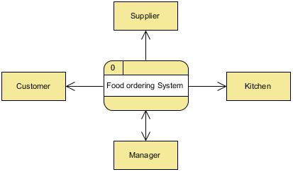 Food ordering system context dfd visual paradigm community circle food ordering system context dfd ccuart Gallery