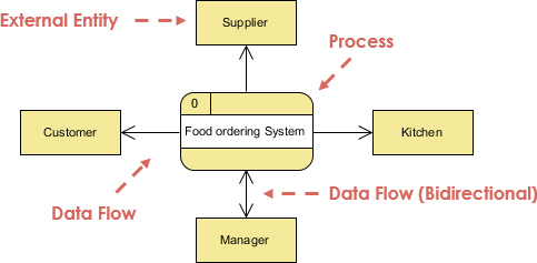 Food ordering system context dfd visual paradigm community circle open diagram in visual paradigm ccuart Images