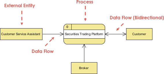 Securities Trading Platform Context Dfd Visual Paradigm