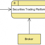 Securities Trading Platform (Context DFD)