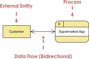 Data flow diagrams archives page 2 of 3 visual paradigm data flow diagram supermarket app context dfd ccuart Choice Image