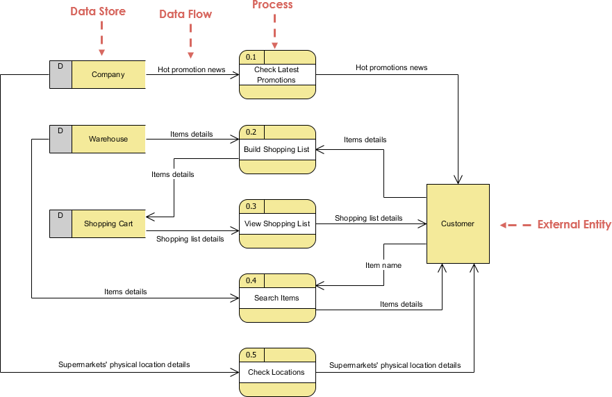 supermarket flowchart Retail store operations involve a number of operational processes performed on a continual basis by different members of a retail store team the workflow of retail.