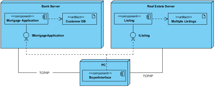 Deployment Diagram with Components