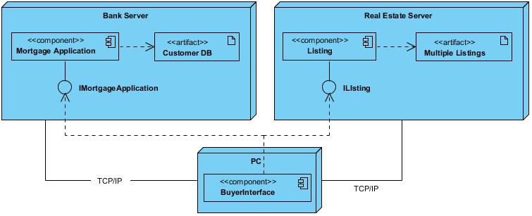 Deployment Diagram - Mortgage Application - Visual ...