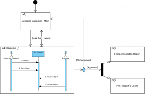 Interactive Overview Diagram Example - Inspection
