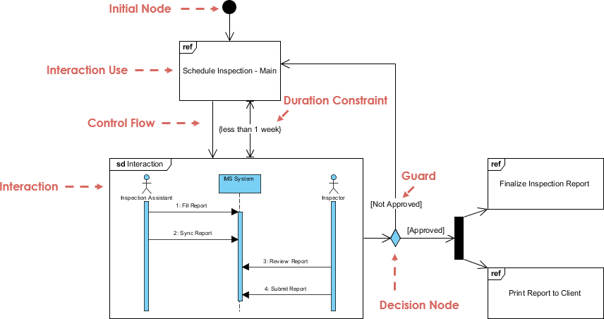 Interaction overview diagram inspection visual paradigm interaction overview diagram inspection ccuart Images