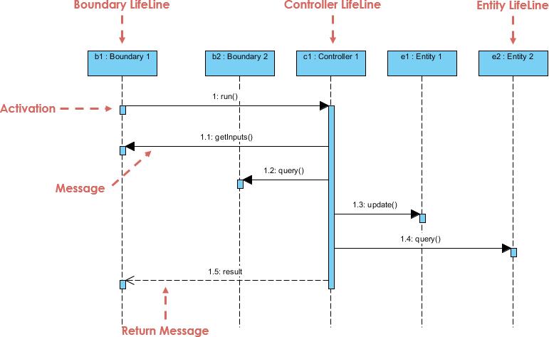 Sequence diagram mvc framework visual paradigm community circle sequence diagram mvc framework ccuart Choice Image