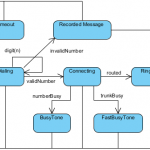 State Diagram Example - Phone Call