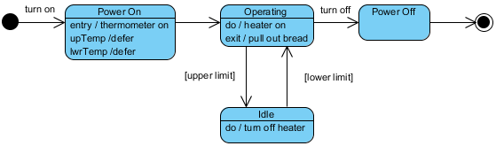 State Diagram – A Toaster (Initial and Extended State Diagram)
