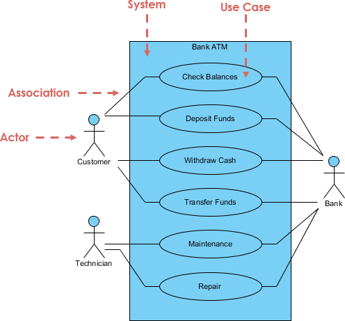 Use case example atm visual paradigm community circle open diagram in visual paradigm ccuart Image collections