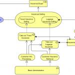 Business Process 2