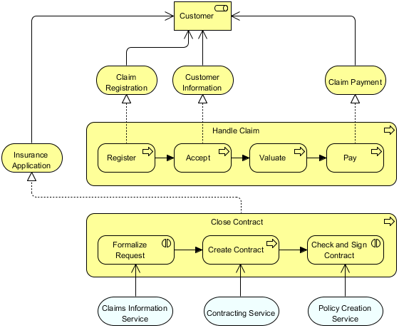Business Process Co-operation