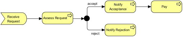 Junction Relationship