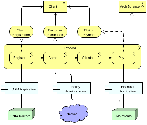 Overview or Introductory View of an Organization