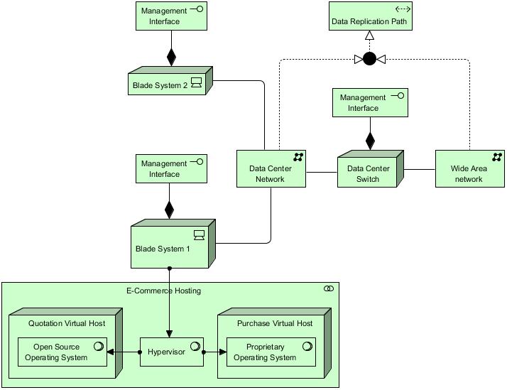 Technology Active Structure Elements