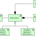 Technology Passive Structure Element (Artifact)