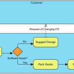 As-is Process for Purchase Order Process