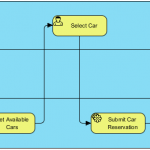 Car Rental Process