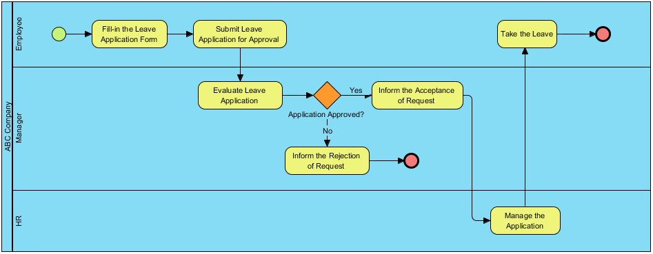 Leave Application Process
