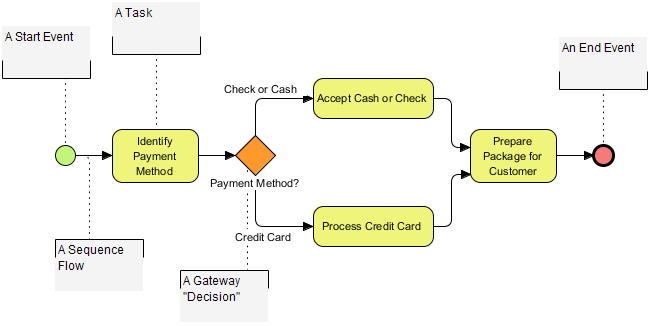Payment Process Using Annotations