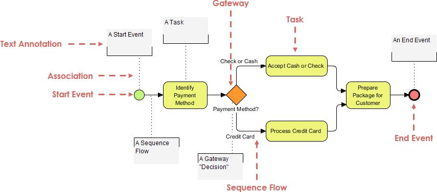 Payment process using annotations visual paradigm community circle open diagram in visual paradigm ccuart Images