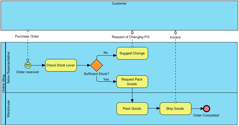 To-be Process for Purchase Order Process based on As-is BPMN