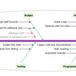 Eliminating Project Risks