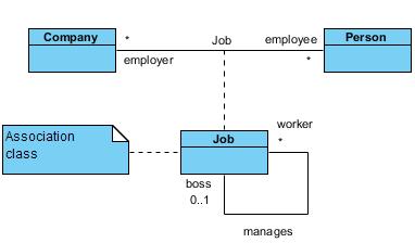 Class diagram visual paradigm community circle association class and self association ccuart Choice Image