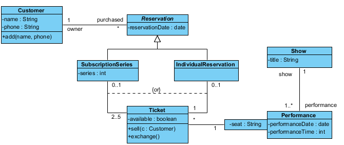 Ticket Selling System