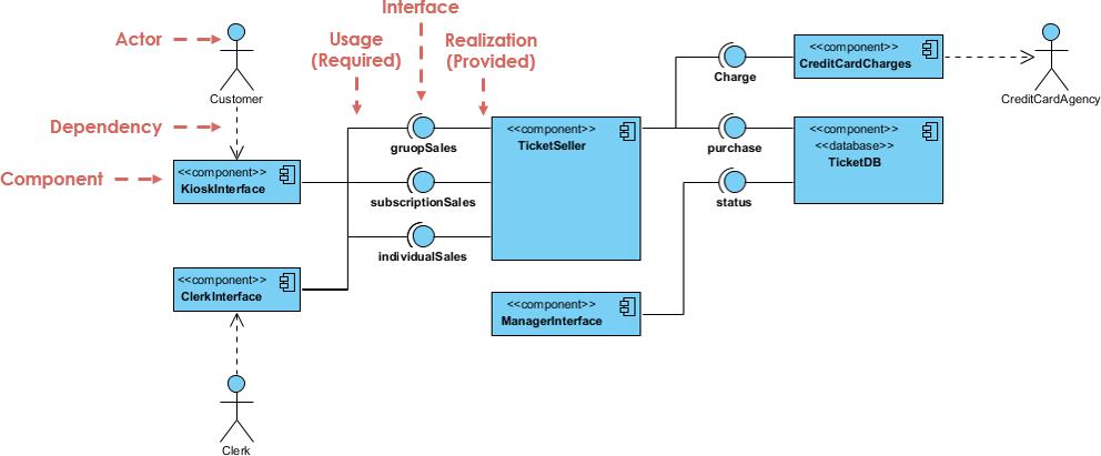 Ticket selling system visual paradigm community circle open diagram in visual paradigm ccuart Images