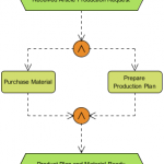 Online Article Purchase with AND-Splitter and AND-Connector
