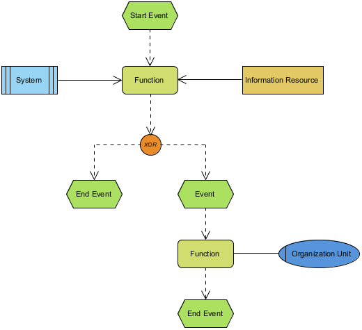 Event Driven Process Chain Diagram - With Annotation