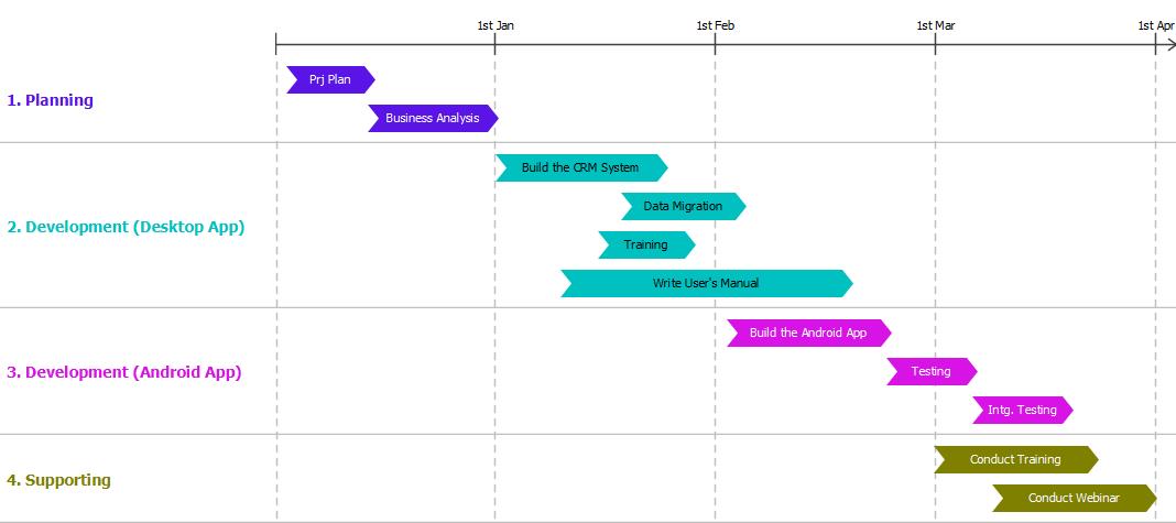 Implementation Plan Diagrams Examples Visual Paradigm Community