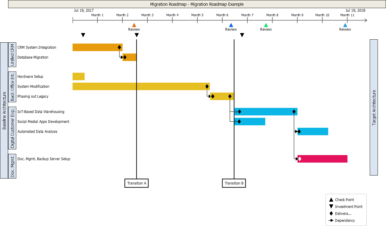 Migration Roadmap