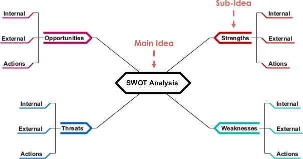 Swot analysis 2 visual paradigm community circle open diagram in visual paradigm ccuart Image collections