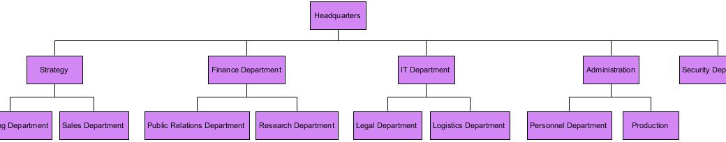 Organization Chart Templates