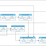 Enhanced Pert Chart for Task Management Automation