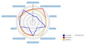 TOGAF Maturity Analysis 2