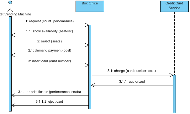 From Use Case to System-Level Sequence Diagram