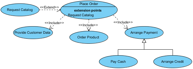 Refining Use Case