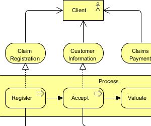 ArchiMate 3 Diagrams