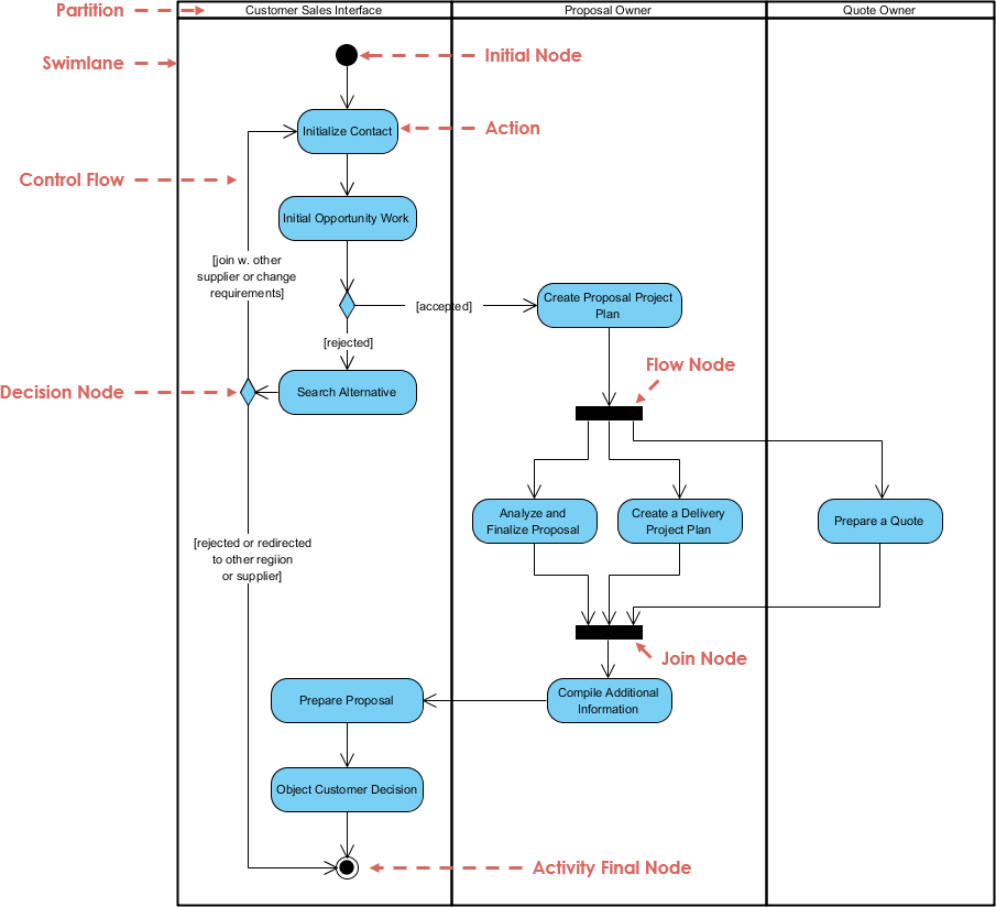 Activity Diagram Uml Diagrams Example Swinlane Proposal Process Visual Paradigm Community Circle