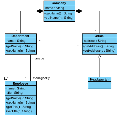 Class Diagram Visual Paradigm Community Circle